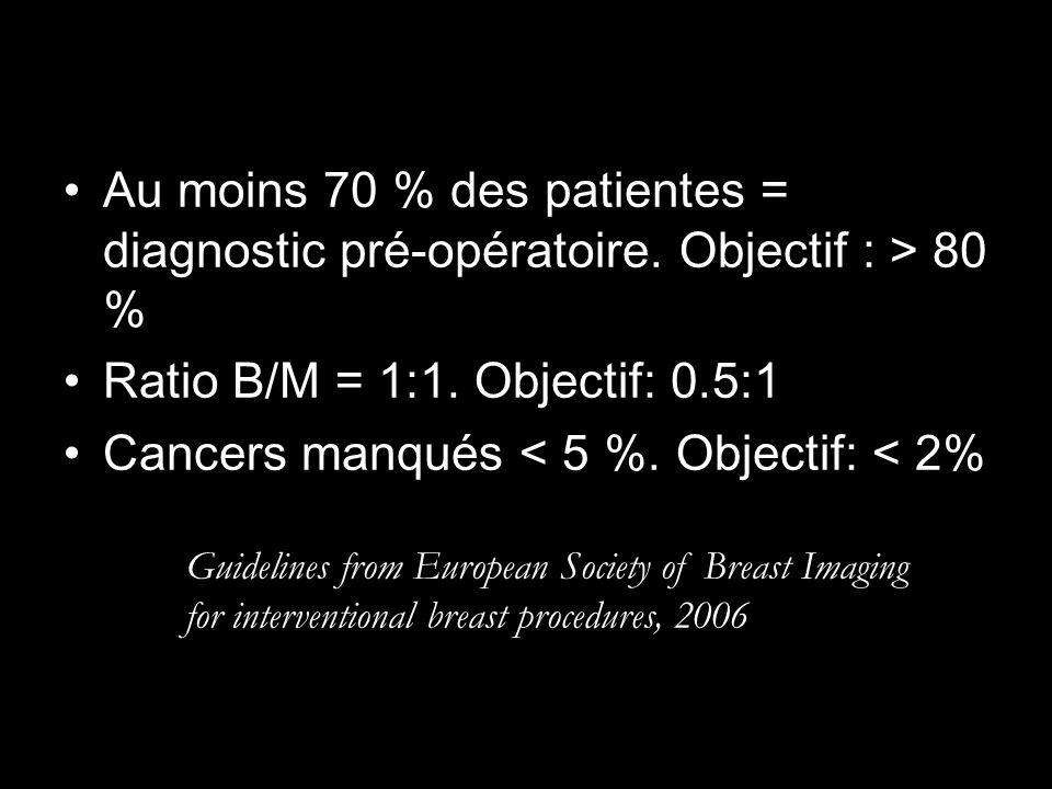 Au moins 70 % des patientes = diagnostic pré-opératoire. Objectif : > 80 % Ratio B/M = 1:1. Objectif: 0.5:1 Cancers manqués < 5 %. Objectif: < 2% Guid