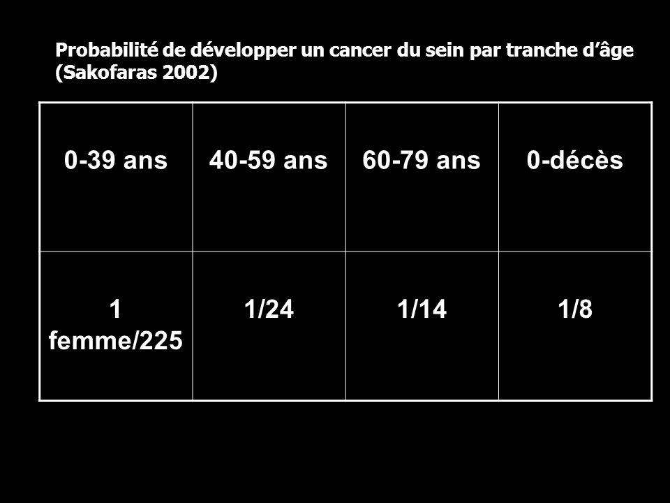 0-39 ans40-59 ans60-79 ans0-décès 1 femme/225 1/241/141/8 Probabilité de développer un cancer du sein par tranche dâge (Sakofaras 2002)