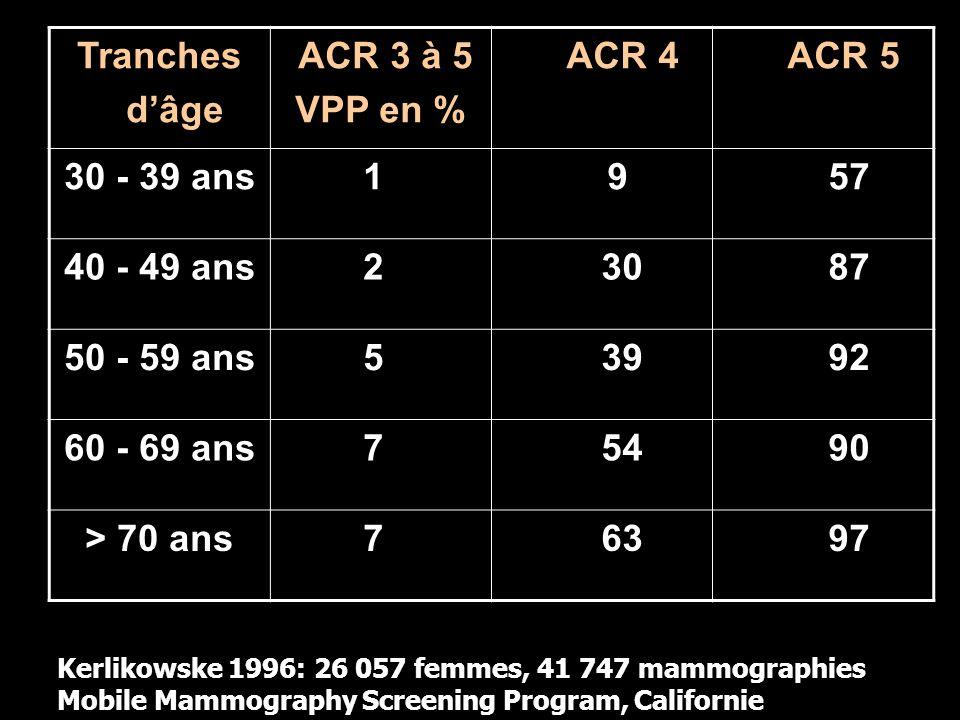 Tranches dâge ACR 3 à 5 VPP en % ACR 4 ACR 5 30 - 39 ans 1 9 57 40 - 49 ans 2 30 87 50 - 59 ans 5 39 92 60 - 69 ans 7 54 90 > 70 ans 7 63 97 Kerlikows