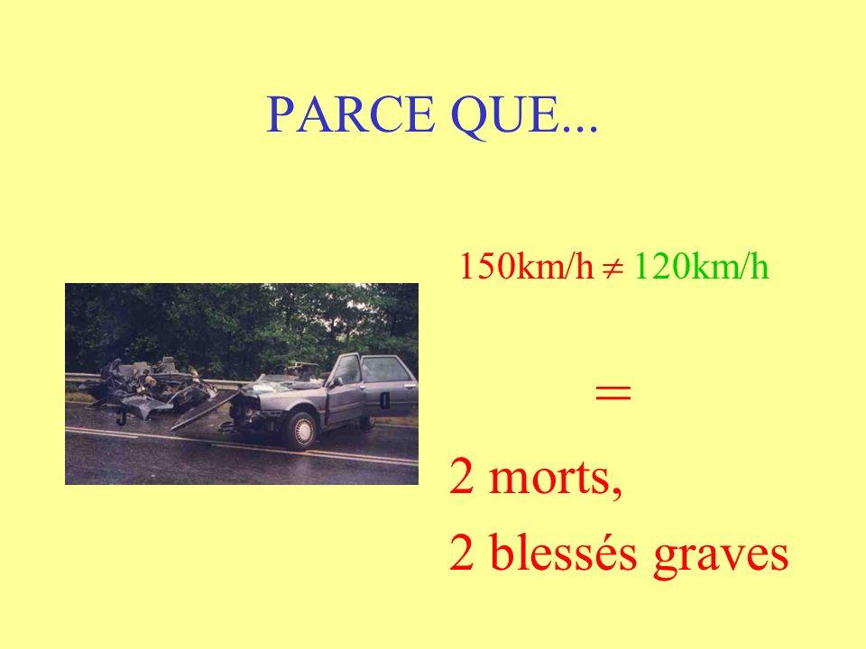 PARCE QUE... 150km/h 120km/h = 2 morts, 2 blessés graves