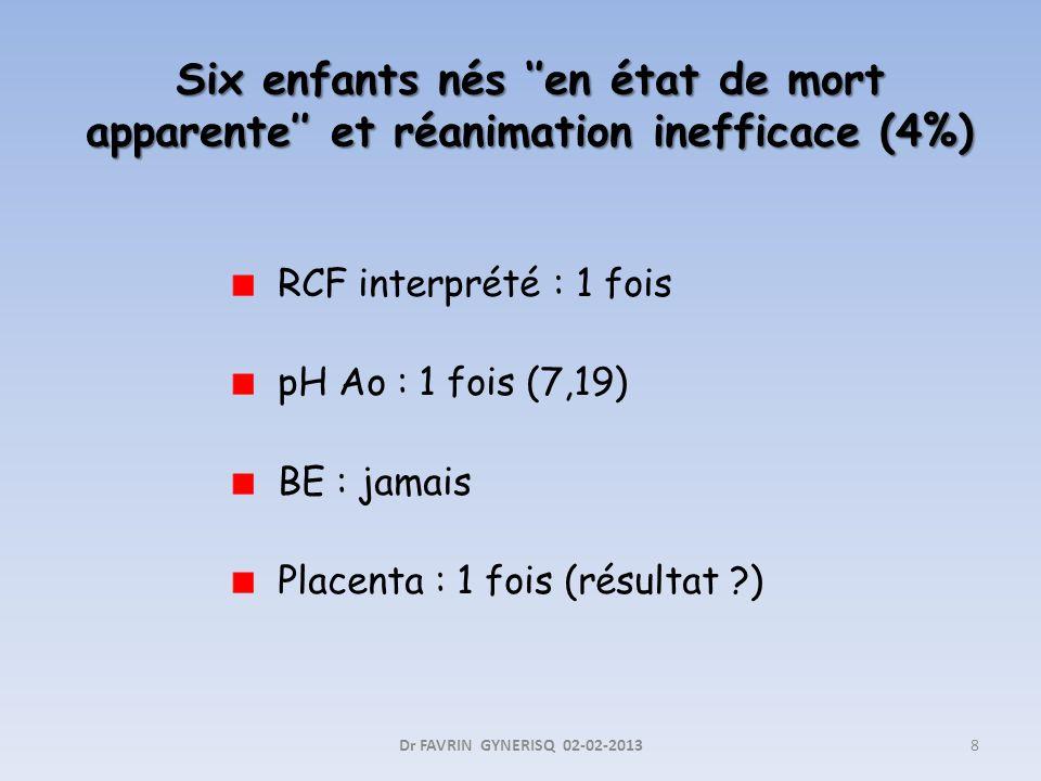 Six enfants nés en état de mort apparente et réanimation inefficace (4%) RCF interprété : 1 fois pH Ao : 1 fois (7,19) BE : jamais Placenta : 1 fois (