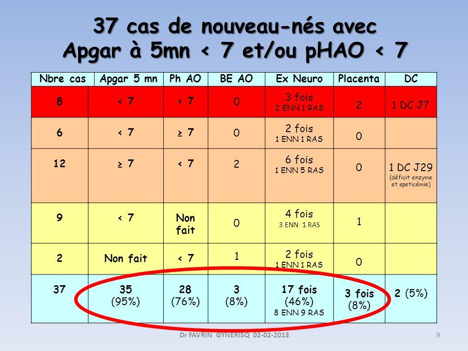 37 cas de nouveau-nés avec Apgar à 5mn < 7 et/ou pHAO < 7 Dr FAVRIN GYNERISQ 02-02-20139 Nbre casApgar 5 mnPh AOBE AOEx NeuroPlacentaDC 8< 7 0 3 fois