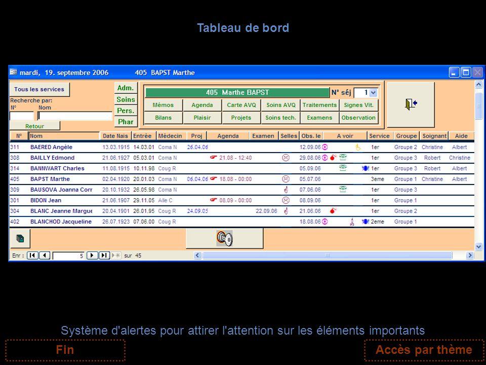 Tableau de bord Système d'alertes pour attirer l'attention sur les éléments importants FinAccès par thème