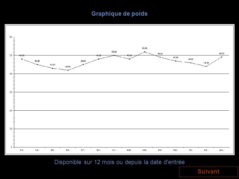 Graphique de poids Disponible sur 12 mois ou depuis la date d'entrée Suivant
