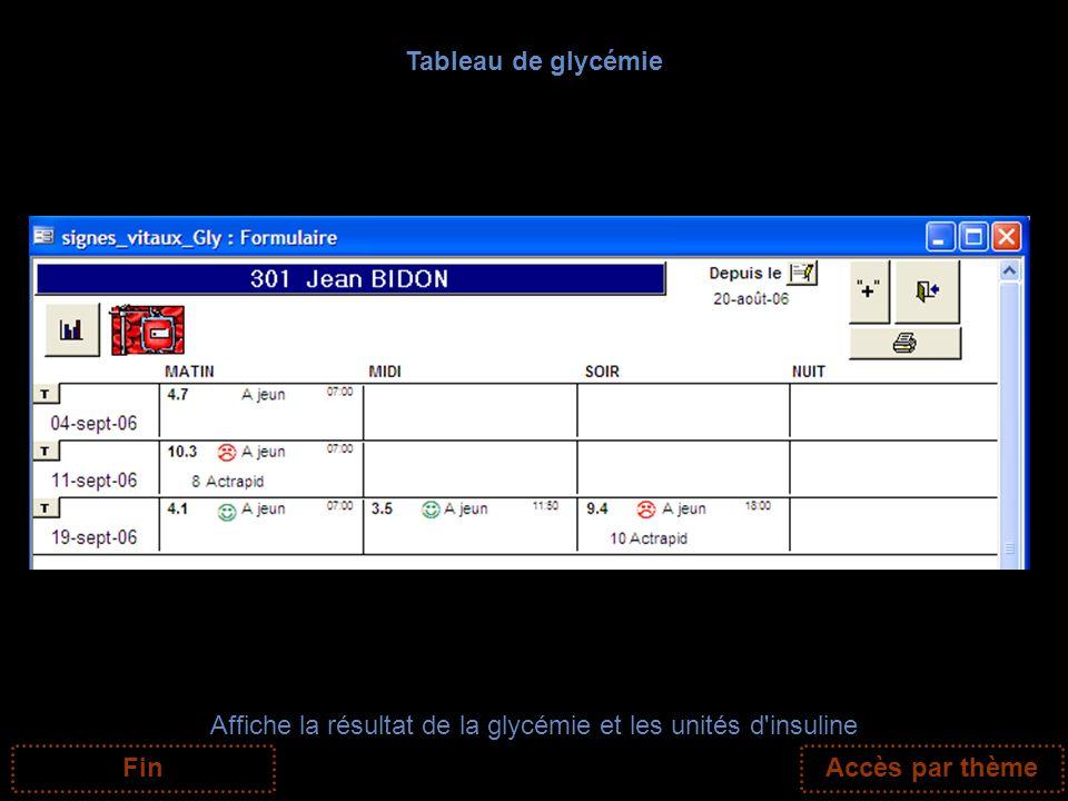 Tableau de glycémie Affiche la résultat de la glycémie et les unités d'insuline FinAccès par thème