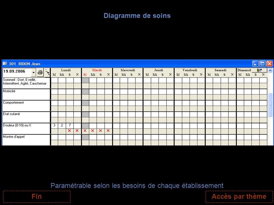 Diagramme de soins Paramétrable selon les besoins de chaque établissement FinAccès par thème