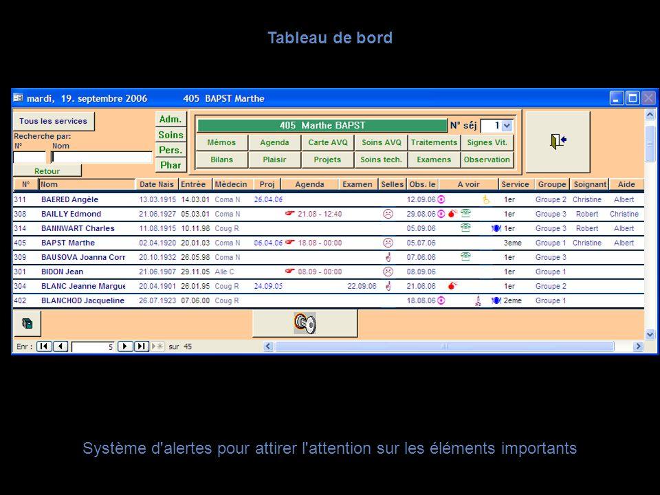 Tableau de bord Système d'alertes pour attirer l'attention sur les éléments importants