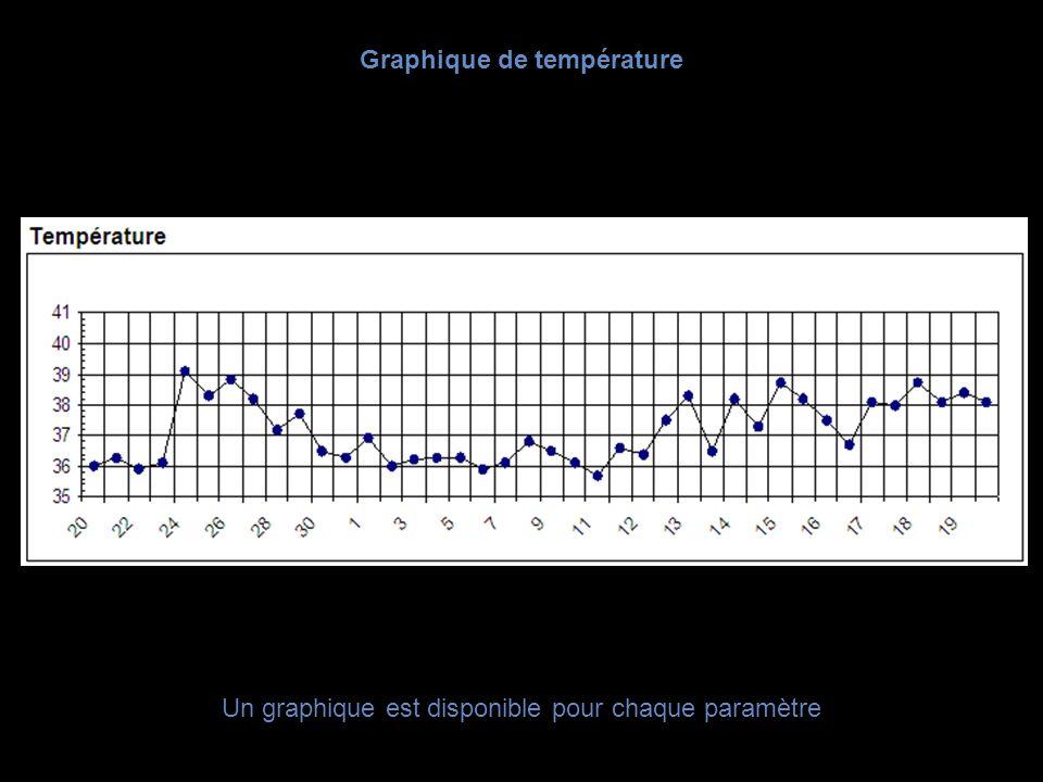 Graphique de température Un graphique est disponible pour chaque paramètre