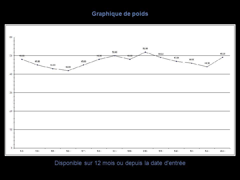 Graphique de poids Disponible sur 12 mois ou depuis la date d'entrée