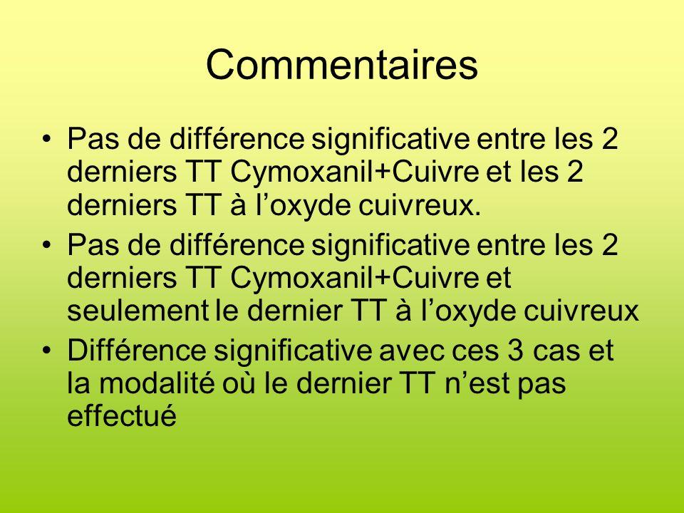 Commentaires Pas de différence significative entre les 2 derniers TT Cymoxanil+Cuivre et les 2 derniers TT à loxyde cuivreux. Pas de différence signif