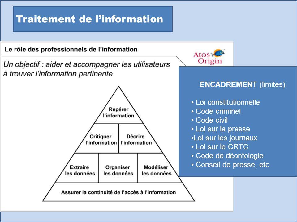 Traitement de linformation ENCADREMENT (limites) Loi constitutionnelle Code criminel Code civil Loi sur la presse Loi sur les journaux Loi sur le CRTC