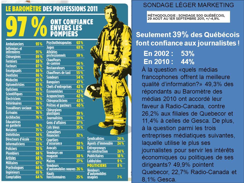 Seulement 39% des Québécois font confiance aux journalistes !. En 2002 : 53% En 2010 : 44% À la question «quels médias francophones offrent la meilleu