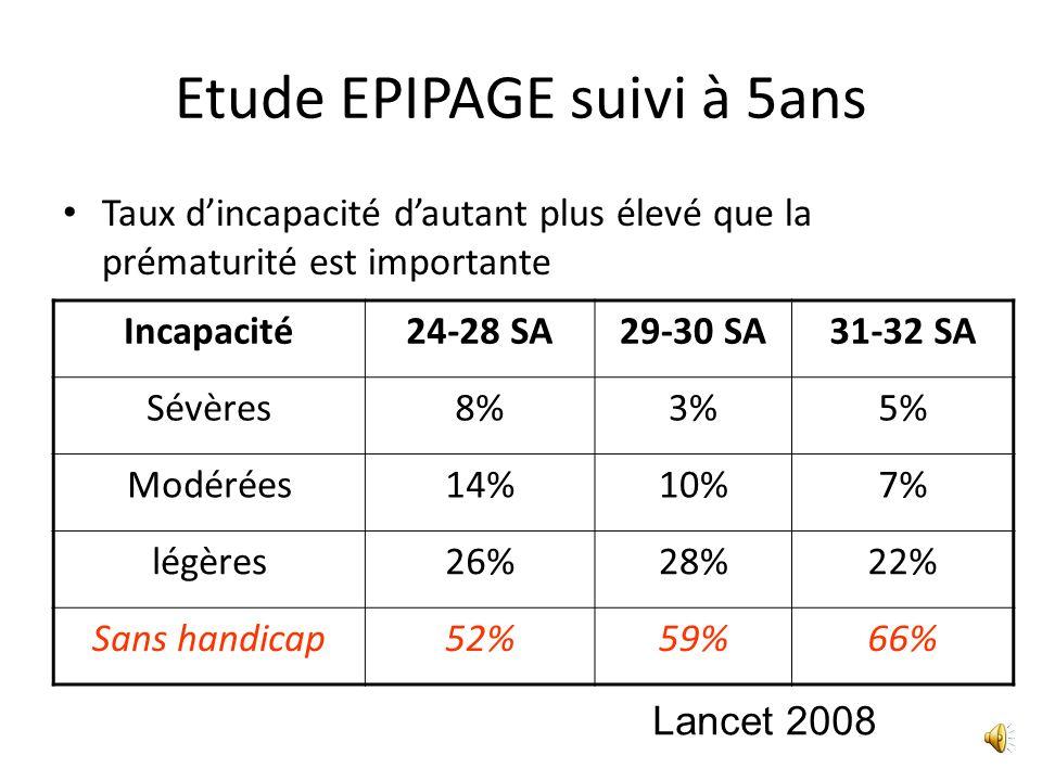 Amélioration de la prise en charge de la prématurité Grande Prématurité : 32 SA – 2000 : 1% – 2002 : 1,4% – 2003 : 1,6% (13 000 cas) Réseau Corticothé