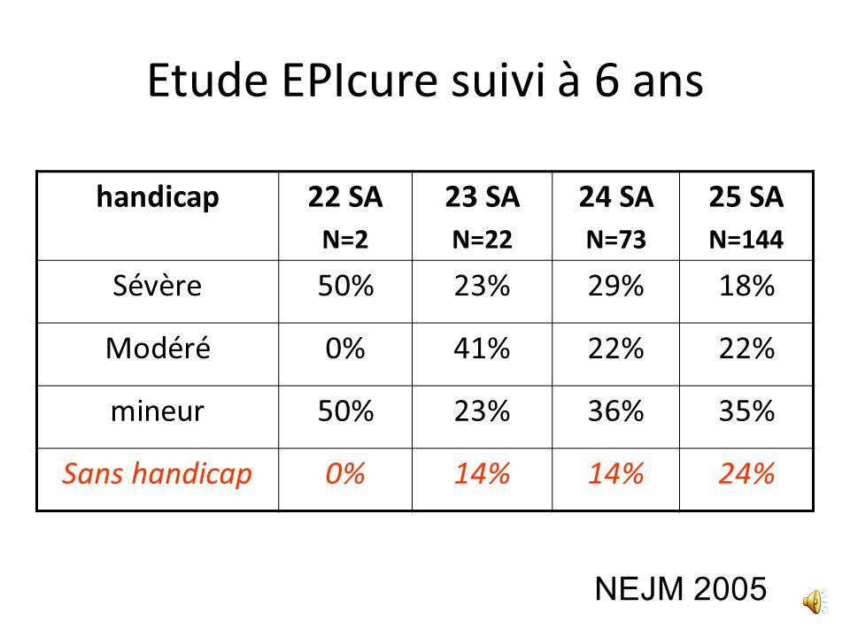 Etude EPIPAGE suivi à 5ans Taux dincapacité dautant plus élevé que la prématurité est importante Incapacité24-28 SA29-30 SA31-32 SA Sévères8%3%5% Modé