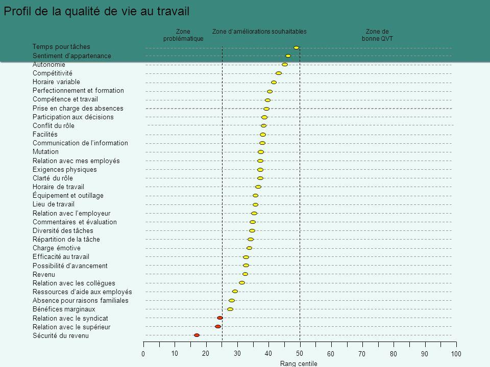 Profil de la qualité de vie au travail Temps pour tâches Sentiment d'appartenance Autonomie Compétitivité Horaire variable Perfectionnement et formati