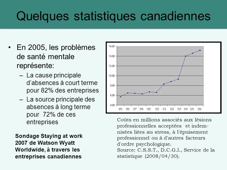 Quelques statistiques canadiennes En 2005, les problèmes de santé mentale représente: –La cause principale dabsences à court terme pour 82% des entrep