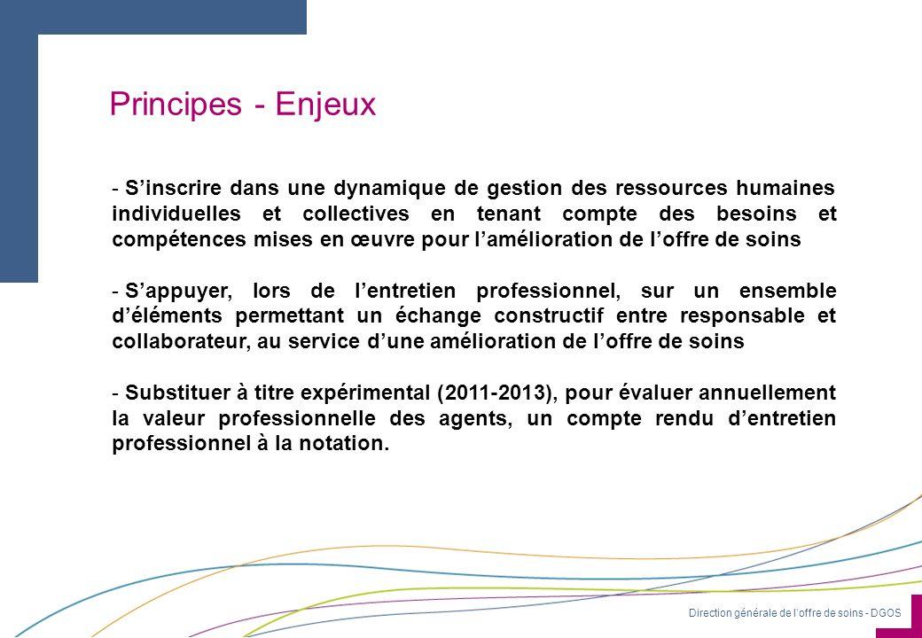 Direction générale de loffre de soins - DGOS Principes - Enjeux - Sinscrire dans une dynamique de gestion des ressources humaines individuelles et col