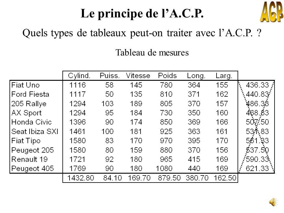 LA.C.P. permet de : Comment se structurent les variables : quelles sont celles qui sont associées ? quelles sont celles qui ne le sont pas ? quelles s