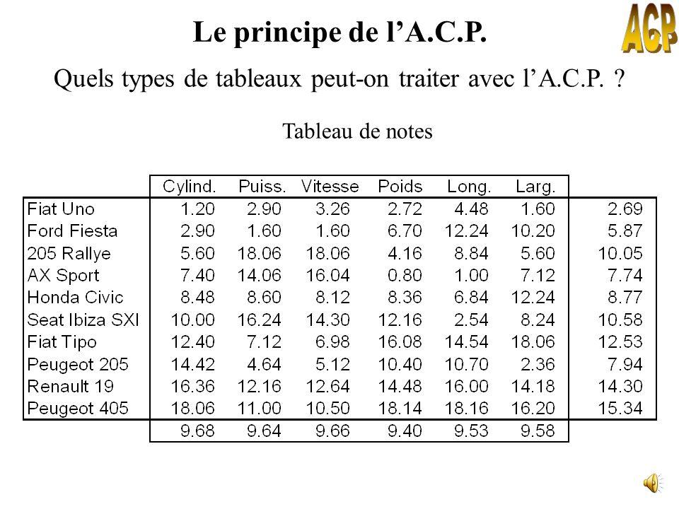 Le principe de lA.C.P. Quels types de tableaux peut-on traiter avec lA.C.P. ? Tableau de mesures