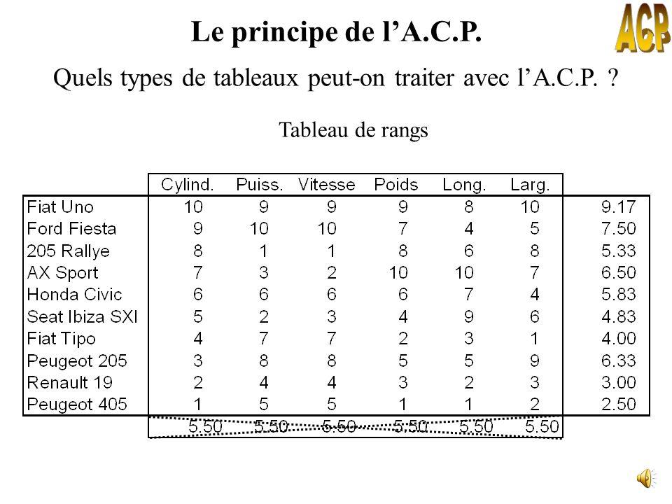 Le principe de lA.C.P. Quels types de tableaux peut-on traiter avec lA.C.P. ? Tableau de notes