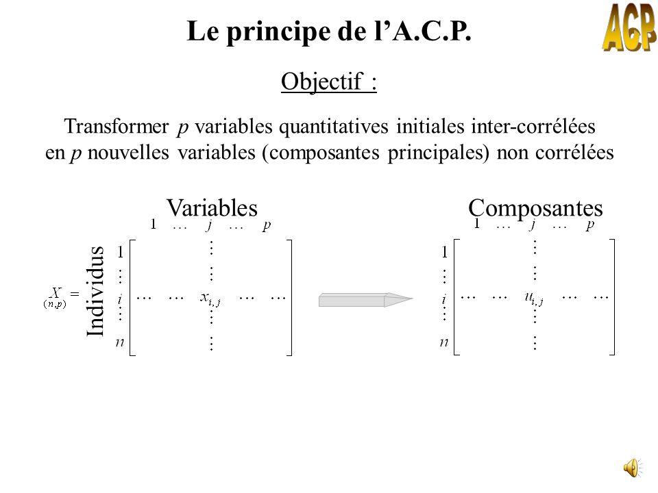 Le principe de lA.C.P. Exemple de tableau « hybride » ou « mixte »MesuresRangsNotes Problème : ce sont les variables les plus dispersées qui engendren