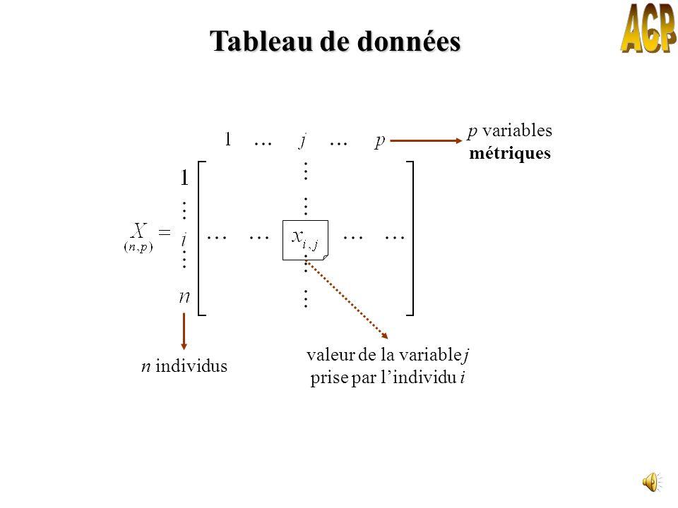 Analyse en Composantes Principales Méthode statistique descriptive permettant de résumer le maximum de linformation contenue dans un tableau de donnée