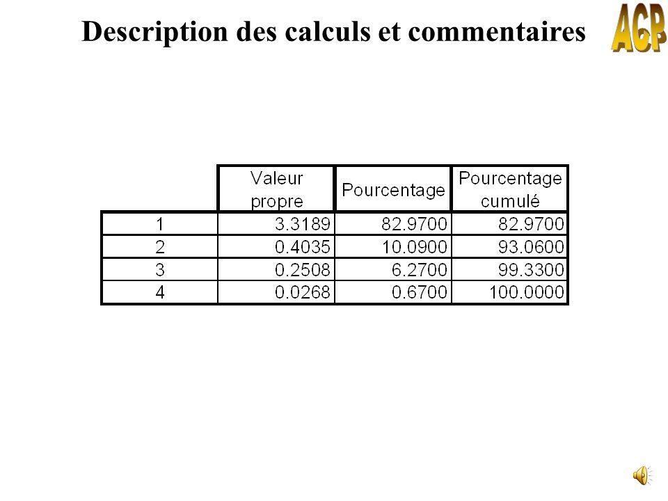 Interprétation des valeurs propres A.C.P. sur données centrées-réduites variable variance = 1 variance = nombre de variables Part de linformation ini-