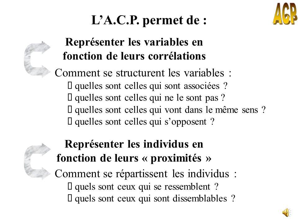 Le principe de lA.C.P. Comment définir les nouveaux axes ? Après la 1 ère composante principale, on en recherche une 2 ème qui doit avoir les propriét