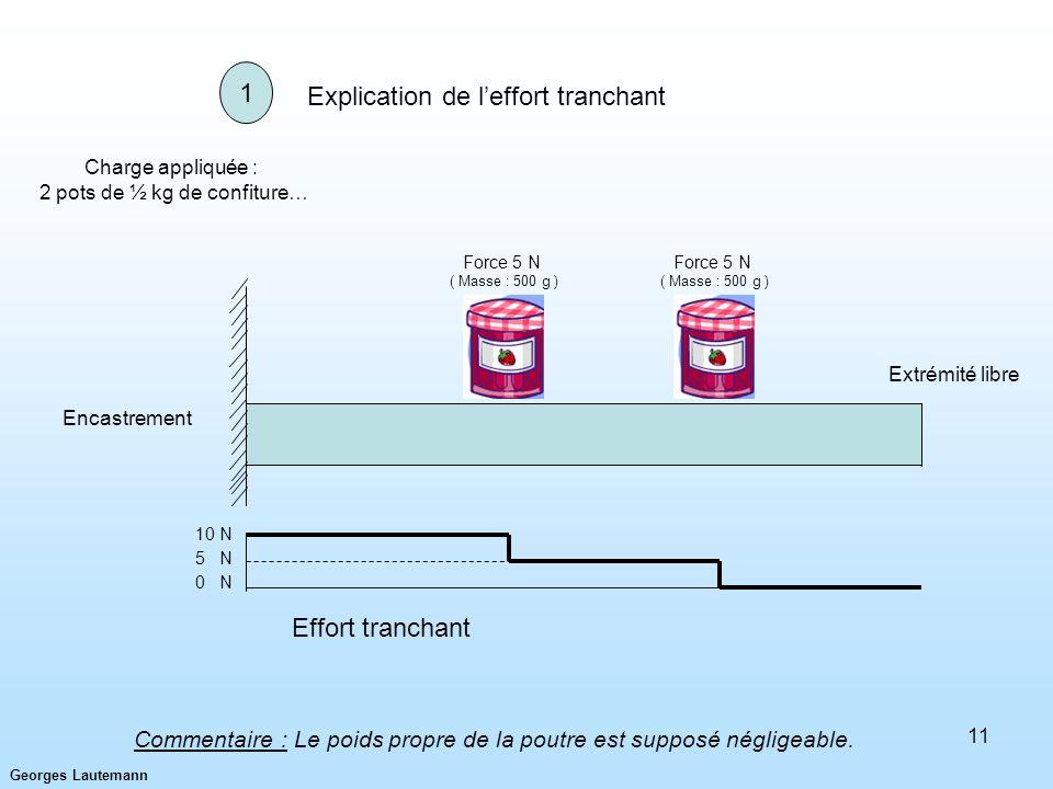 Georges Lautemann 11 Explication de leffort tranchant Encastrement Charge appliquée : 2 pots de ½ kg de confiture… Extrémité libre Force 5 N ( Masse :