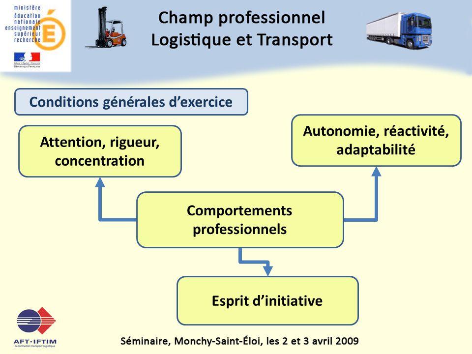 Attention, rigueur, concentration Autonomie, réactivité, adaptabilité Esprit dinitiative Conditions générales dexercice Comportements professionnels