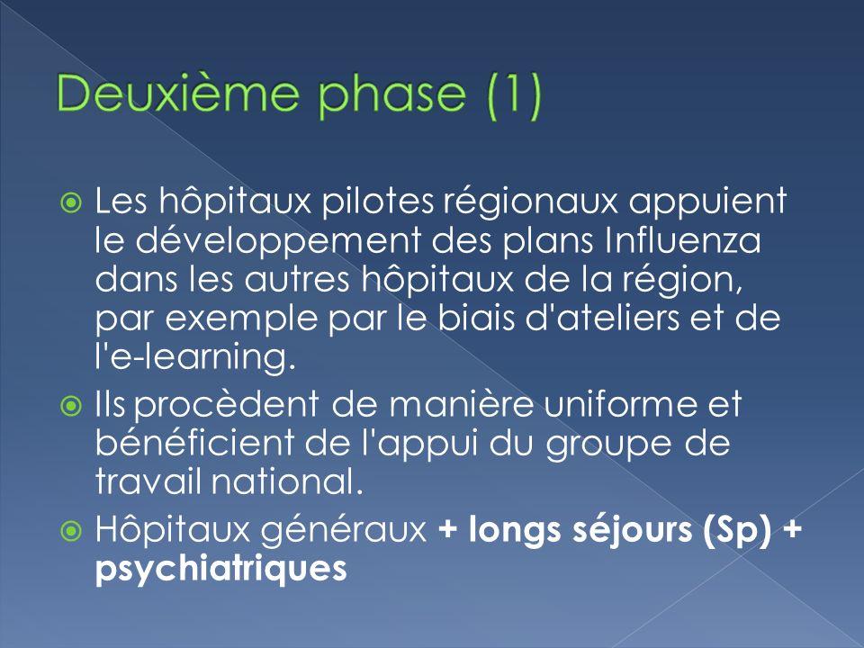 Les hôpitaux pilotes régionaux appuient le développement des plans Influenza dans les autres hôpitaux de la région, par exemple par le biais d'atelier
