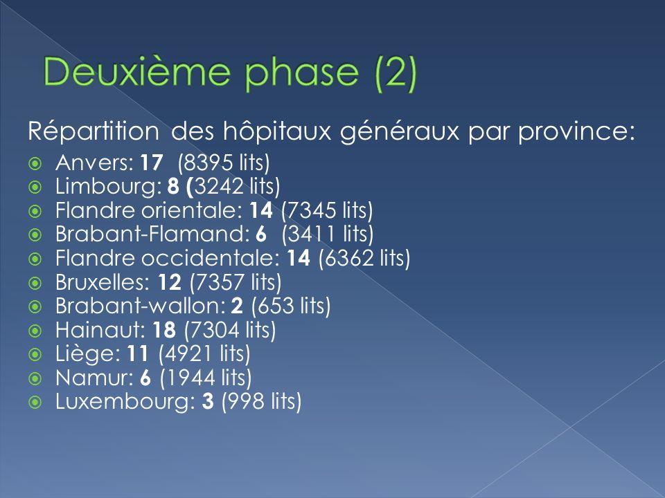 Répartition des hôpitaux généraux par province: Anvers: 17 (8395 lits) Limbourg: 8 ( 3242 lits) Flandre orientale: 14 (7345 lits) Brabant-Flamand: 6 (3411 lits) Flandre occidentale: 14 (6362 lits) Bruxelles: 12 (7357 lits) Brabant-wallon: 2 (653 lits) Hainaut: 18 (7304 lits) Liège: 11 (4921 lits) Namur: 6 (1944 lits) Luxembourg: 3 (998 lits)