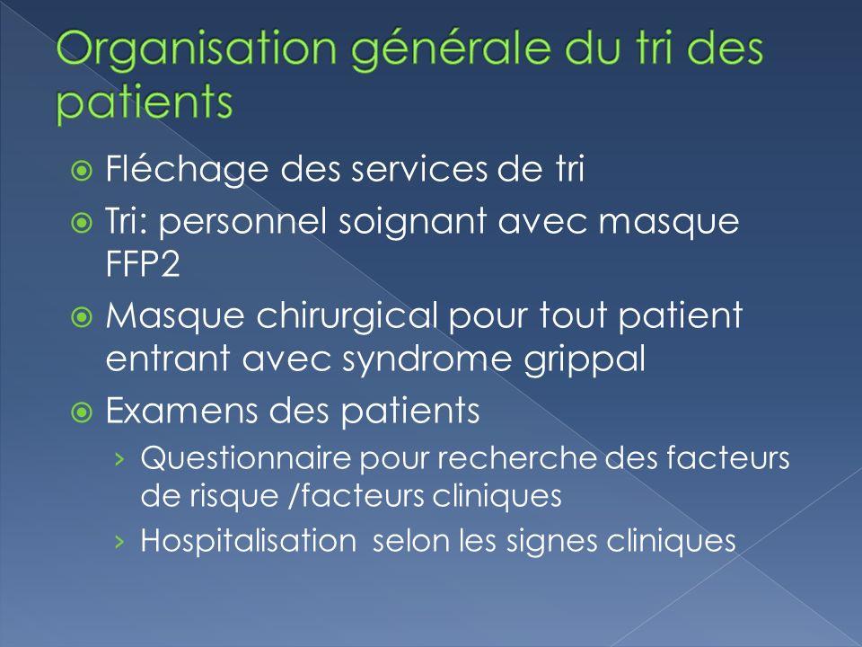 Fléchage des services de tri Tri: personnel soignant avec masque FFP2 Masque chirurgical pour tout patient entrant avec syndrome grippal Examens des p