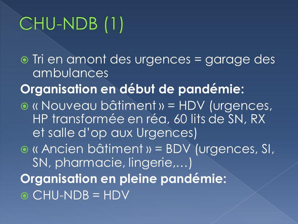 Tri en amont des urgences = garage des ambulances Organisation en début de pandémie: « Nouveau bâtiment » = HDV (urgences, HP transformée en réa, 60 lits de SN, RX et salle dop aux Urgences) « Ancien bâtiment » = BDV (urgences, SI, SN, pharmacie, lingerie,…) Organisation en pleine pandémie: CHU-NDB = HDV