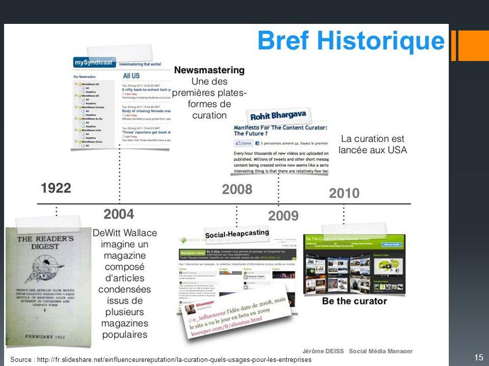 15 Historique Source : http://fr.slideshare.net/einfluenceurereputation/la-curation-quels-usages-pour-les-entreprises