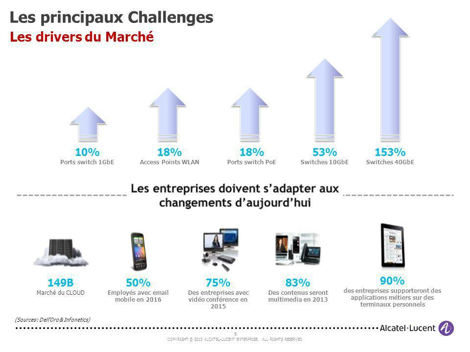 5 COPYRIGHT © 2013 ALCATEL-LUCENT ENTERPRISE. ALL RIGHTS RESERVED. 5 149B Marché du CLOUD 50% Employés avec email mobile en 2016 75% Des entreprises a