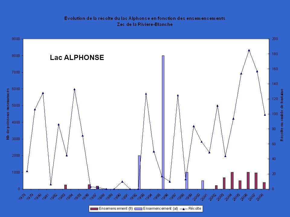 Lac ALPHONSE