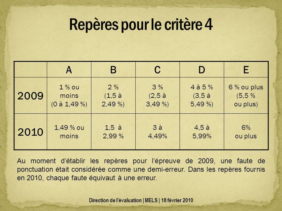 ABCDE 2009 1 % ou moins (0 à 1,49 %) 2 % (1,5 à 2,49 %) 3 % (2,5 à 3,49 %) 4 à 5 % (3,5 à 5,49 %) 6 % ou plus (5,5 % ou plus) 2010 1,49 % ou moins 1,5