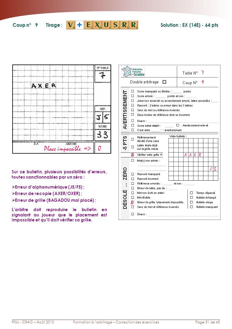 Page 51 de 45FFSc - CRAO – Août 2010Formation à larbitrage – Correction des exercices Coup n° Tirage : 9 Sur ce bulletin, plusieurs possibilités derreurs, toutes sanctionnables par un zéro : Erreur dalphanumérique (J5/F5) ; Erreur de recopie (AXER/OXER) ; Erreur de grille (BAGADOU mal placé) ; Larbitre doit reproduire le bulletin en signalant au joueur que le placement est impossible et quil doit vérifier sa grille.