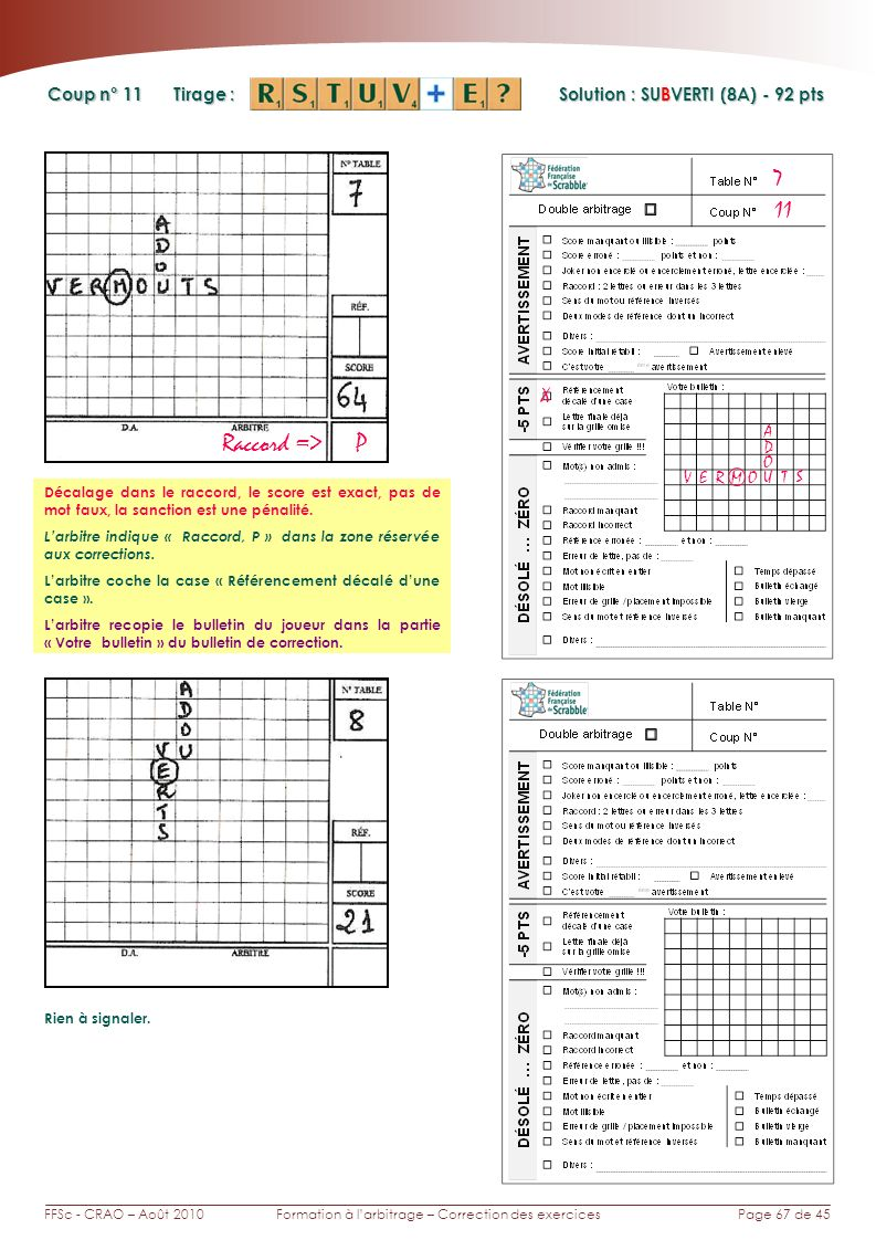 Page 67 de 45FFSc - CRAO – Août 2010Formation à larbitrage – Correction des exercices Coup n° Tirage : Solution : SUBVERTI (8A) - 92 pts 11 7 X Raccord => P Décalage dans le raccord, le score est exact, pas de mot faux, la sanction est une pénalité.