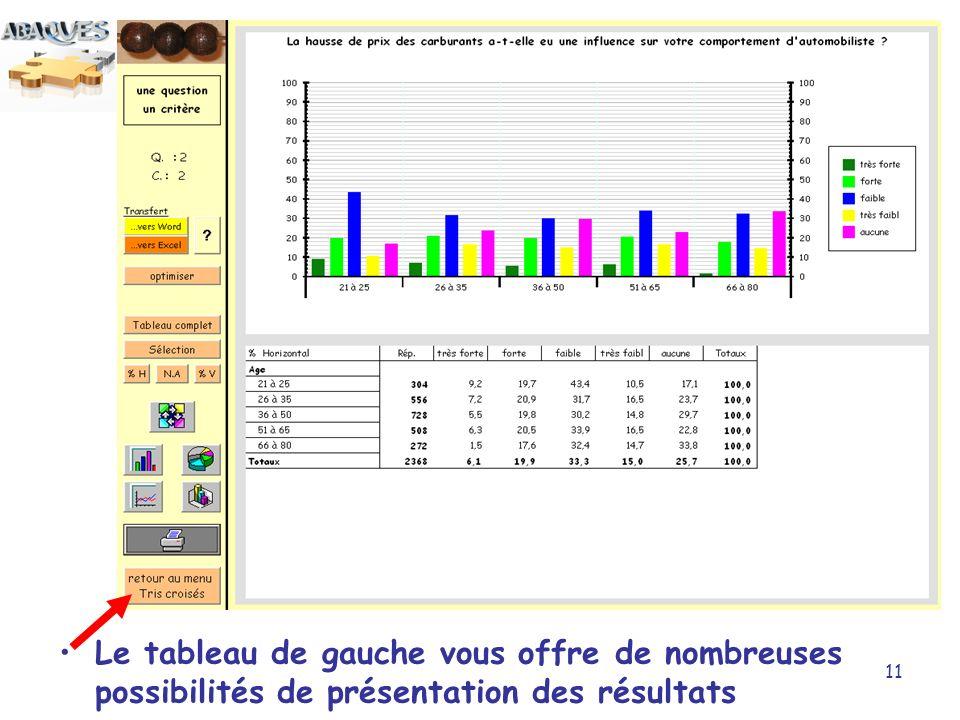 11 Le tableau de gauche vous offre de nombreuses possibilités de présentation des résultats
