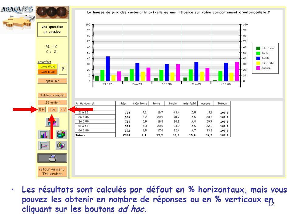 12 Les résultats sont calculés par défaut en % horizontaux, mais vous pouvez les obtenir en nombre de réponses ou en % verticaux en cliquant sur les b