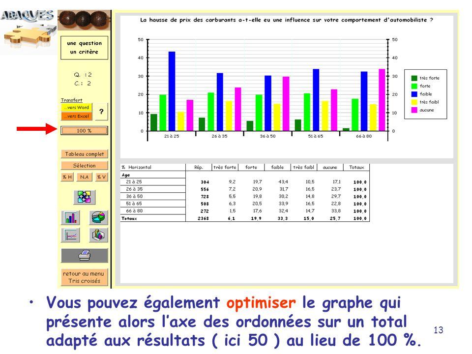 13 Vous pouvez également optimiser le graphe qui présente alors laxe des ordonnées sur un total adapté aux résultats ( ici 50 ) au lieu de 100 %.