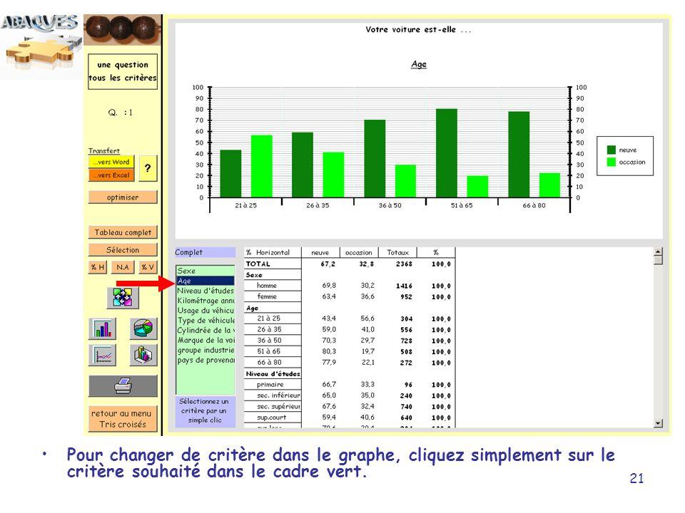 21 Pour changer de critère dans le graphe, cliquez simplement sur le critère souhaité dans le cadre vert.