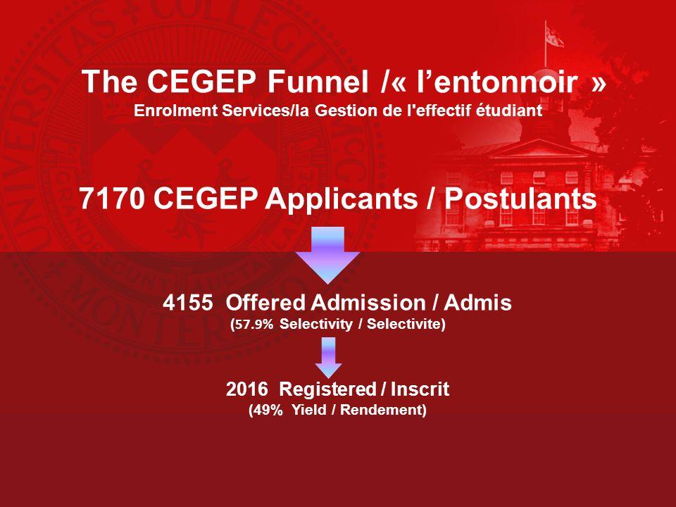 The CEGEP Funnel /« lentonnoir » Enrolment Services/la Gestion de l effectif étudiant 7170 CEGEP Applicants / Postulants 4155 Offered Admission / Admis ( 57.9% Selectivity / Selectivite) 2016 Registered / Inscrit (49% Yield / Rendement)