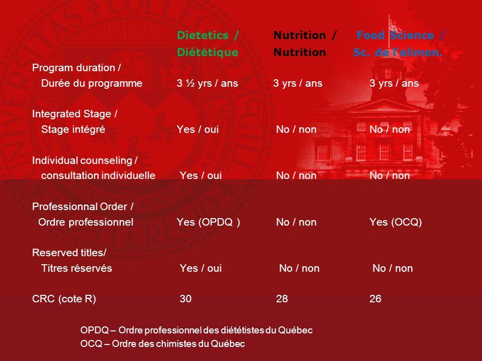 Dietetics / Nutrition / Food Science / Diététique Nutrition Sc.