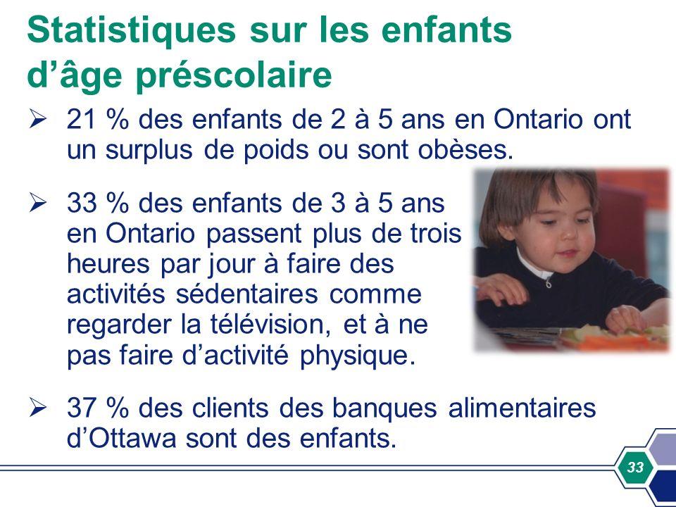 33 21 % des enfants de 2 à 5 ans en Ontario ont un surplus de poids ou sont obèses. 33 % des enfants de 3 à 5 ans en Ontario passent plus de trois heu
