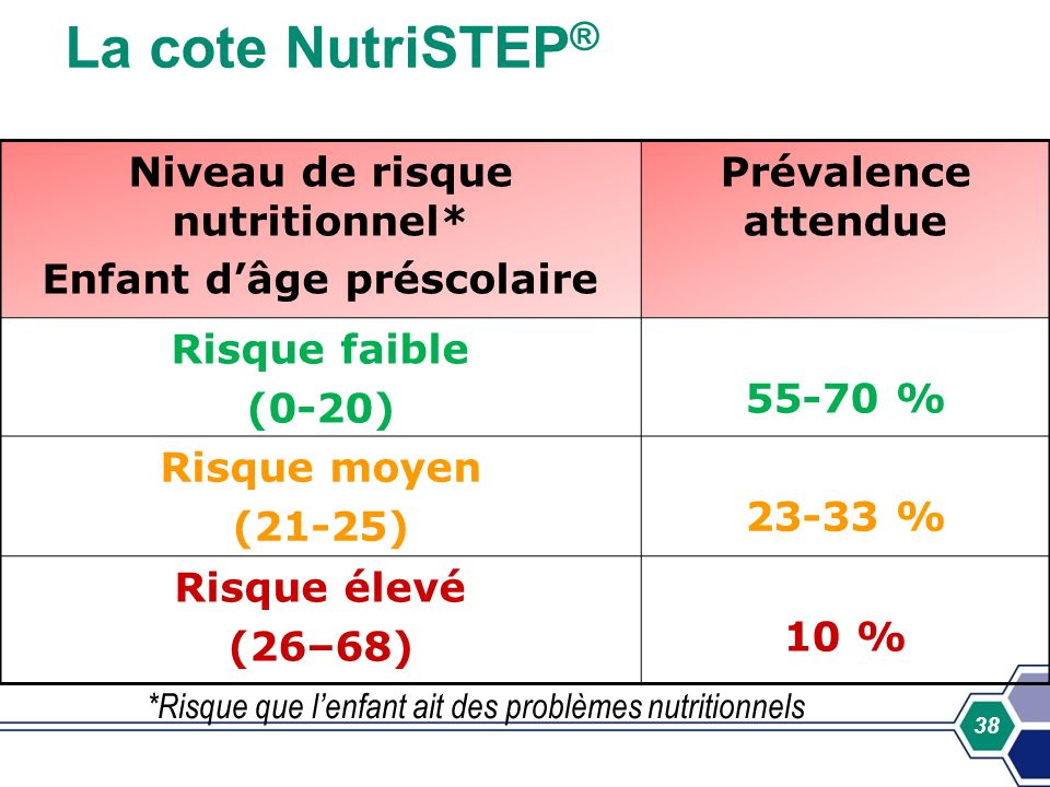 38 La cote NutriSTEP ® Niveau de risque nutritionnel* Enfant dâge préscolaire Prévalence attendue Risque faible (0-20) 55-70 % Risque moyen (21-25) 23