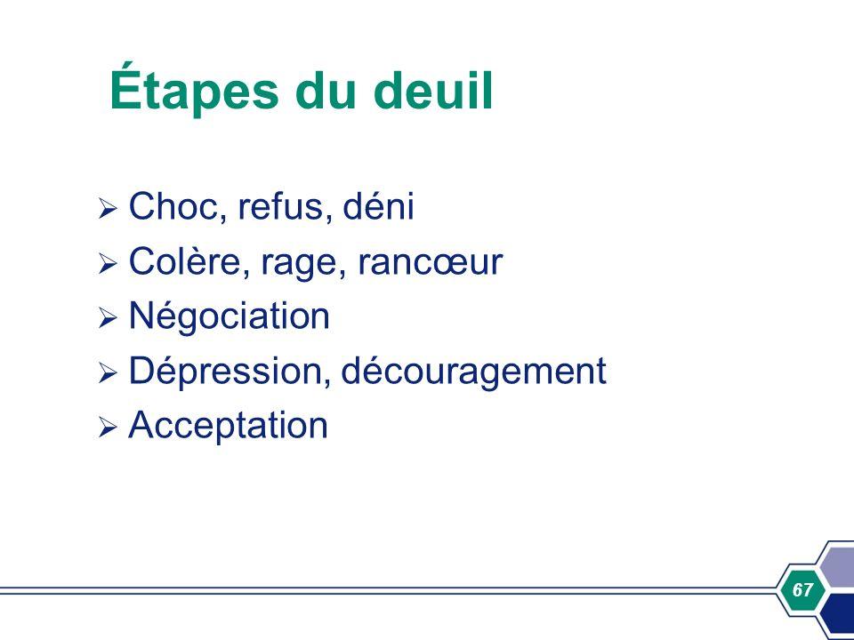 67 Étapes du deuil Choc, refus, déni Colère, rage, rancœur Négociation Dépression, découragement Acceptation