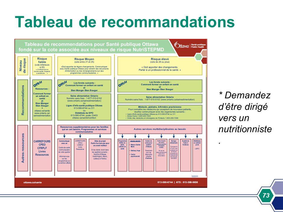 73 Tableau de recommandations * Demandez dêtre dirigé vers un nutritionniste.